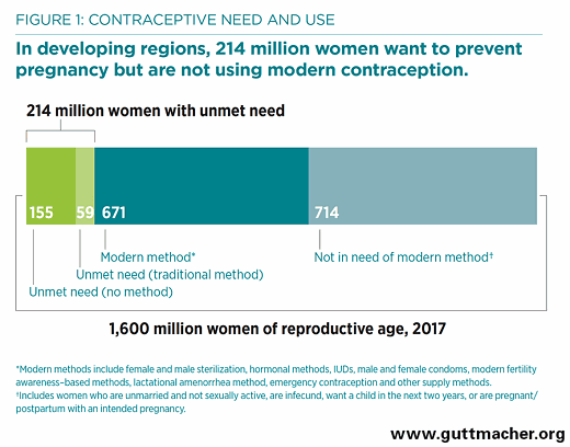 Foto: Guttmacher Institute