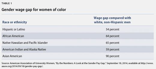 Rodni jaz u plaćama između tzv. bijelih i tzv. obojanih žena